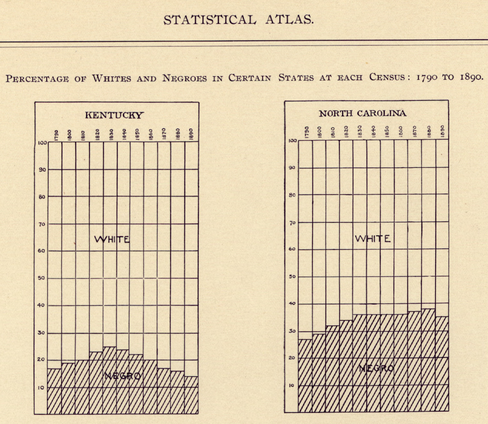 Gannett Statistical Atlas 1898