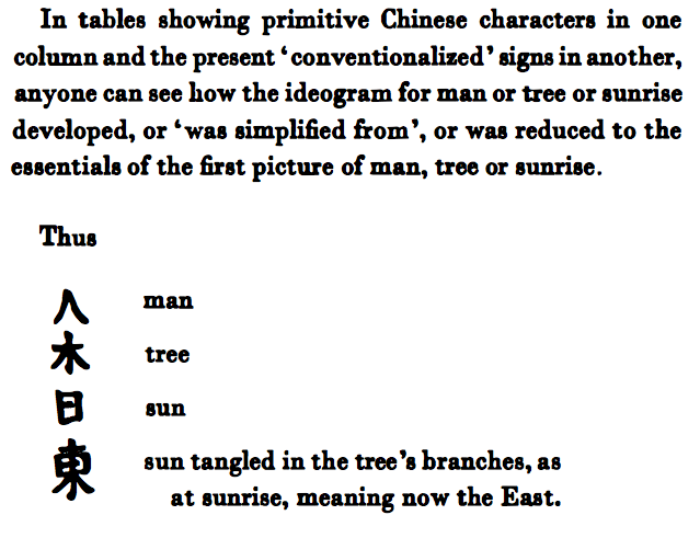 Pound explains Chinese ideograms as stylized mimesis